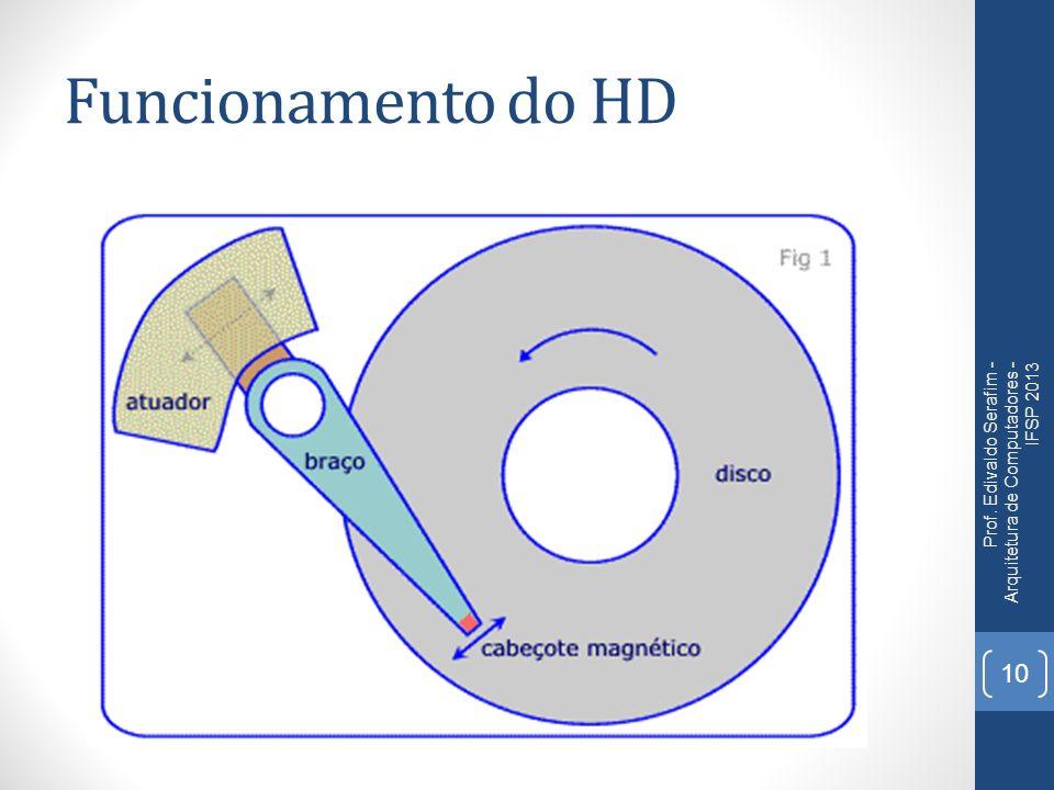 Funcionamento do HD Prof. Edivaldo Serafim - Arquitetura de Computadores - IFSP 2013