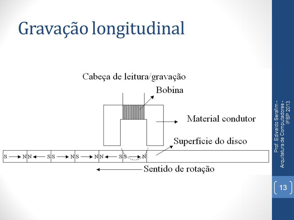Gravação longitudinal