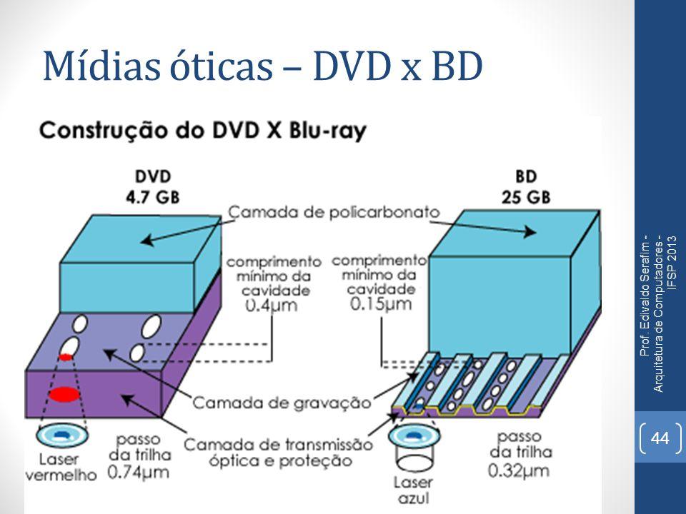Mídias óticas – DVD x BD Prof. Edivaldo Serafim - Arquitetura de Computadores - IFSP 2013