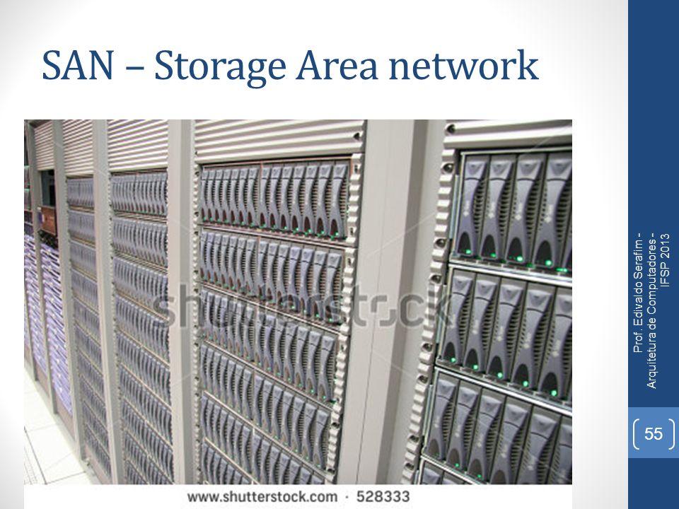 SAN – Storage Area network