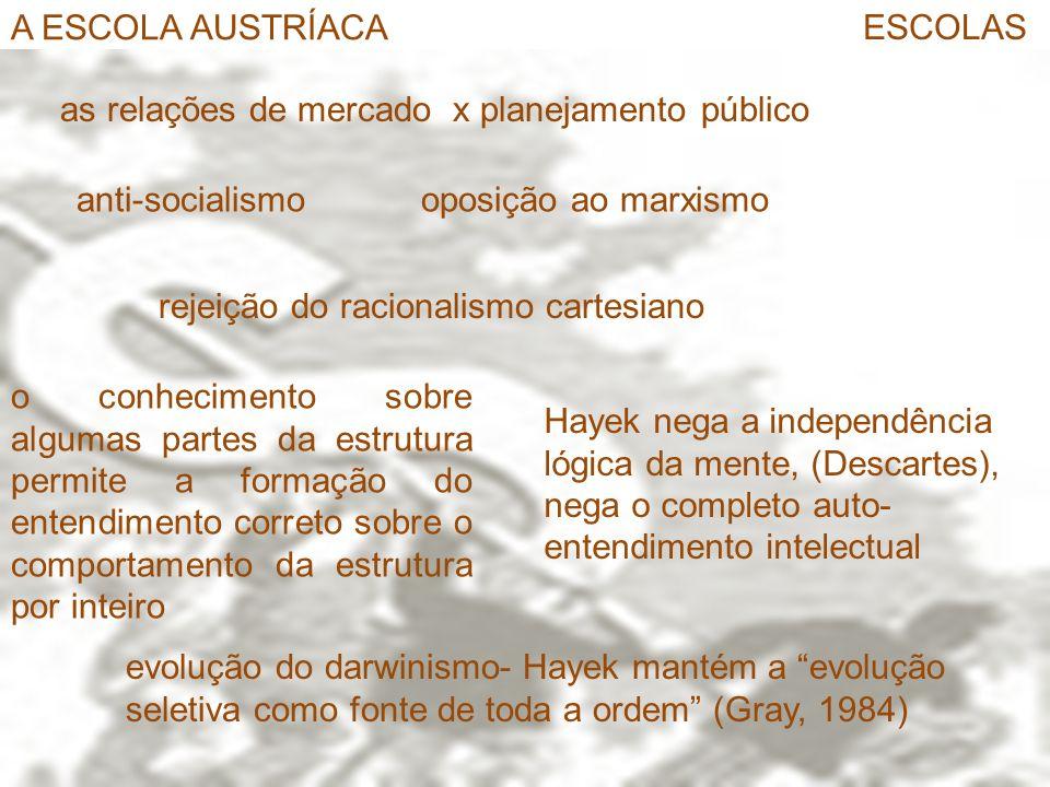 A ESCOLA AUSTRÍACA ESCOLAS. as relações de mercado x planejamento público. anti-socialismo. oposição ao marxismo.