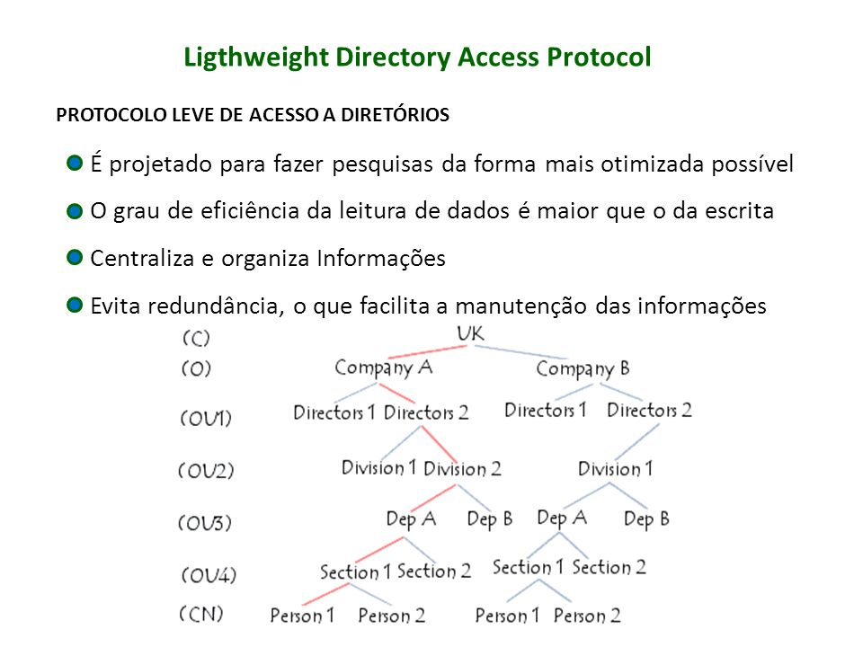 Ligthweight Directory Access Protocol