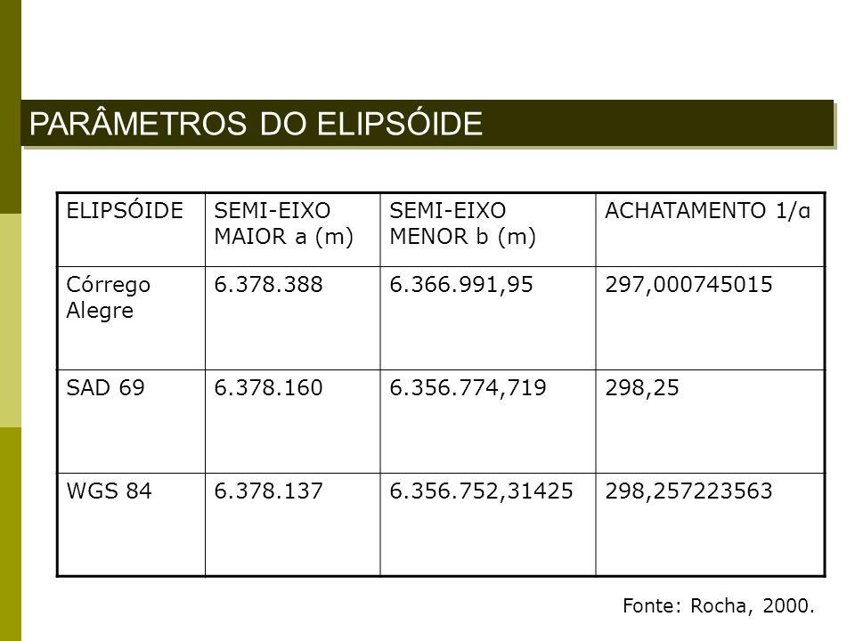 PARÂMETROS DO ELIPSÓIDE