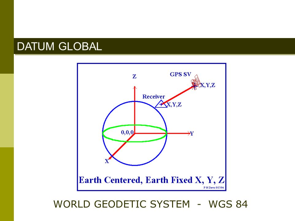 WORLD GEODETIC SYSTEM - WGS 84