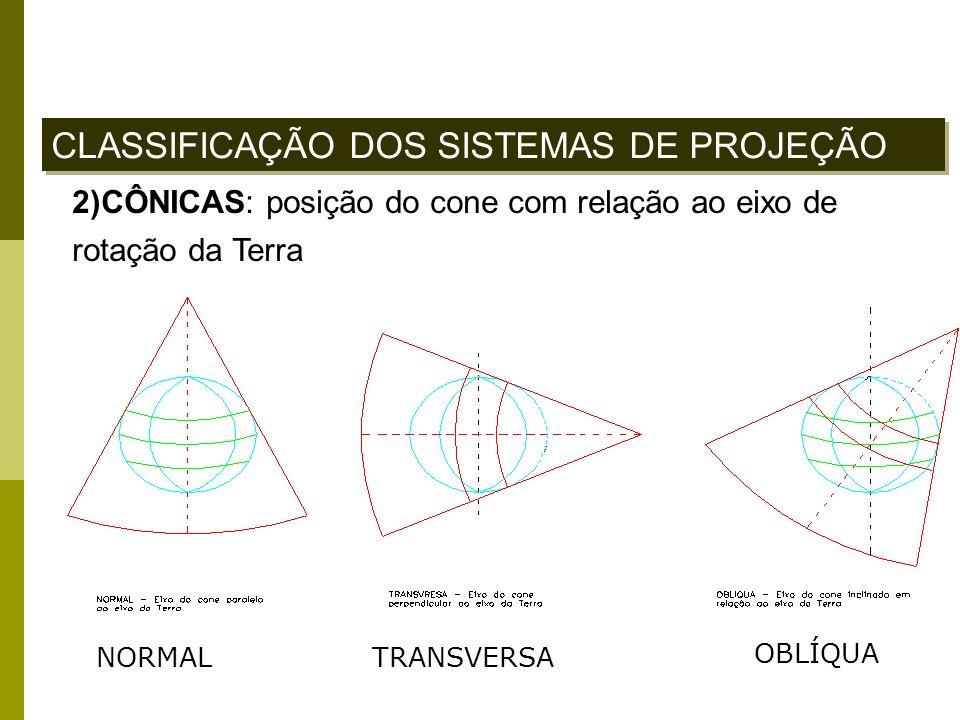 2)CÔNICAS: posição do cone com relação ao eixo de rotação da Terra