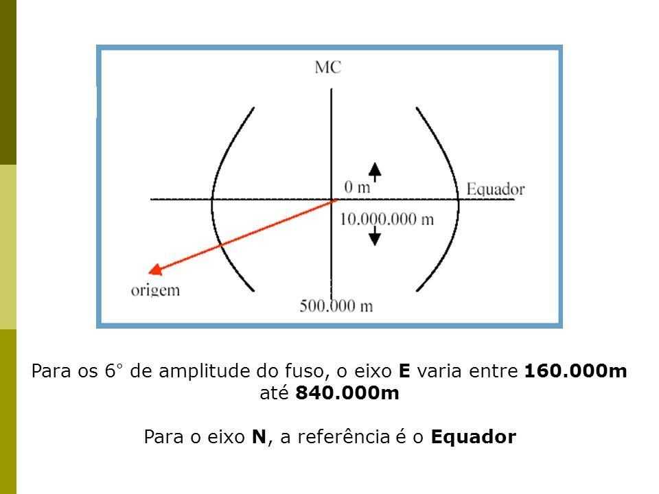 Para o eixo N, a referência é o Equador