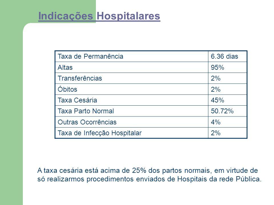 Indicações Hospitalares
