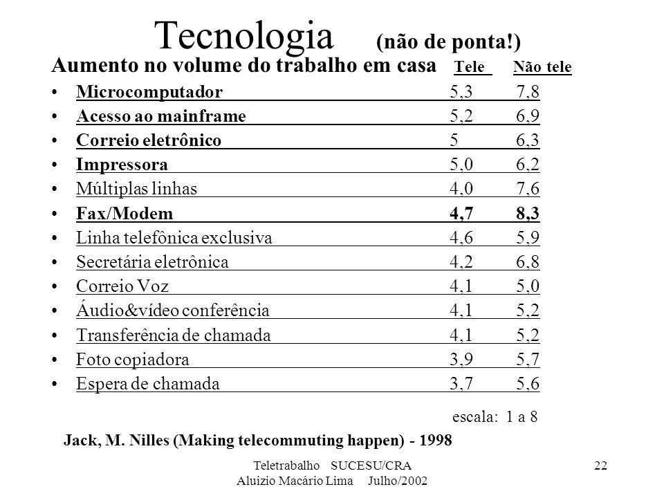 Tecnologia (não de ponta!)