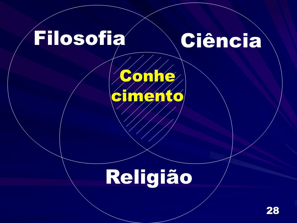 Filosofia Ciência Conhe cimento Religião