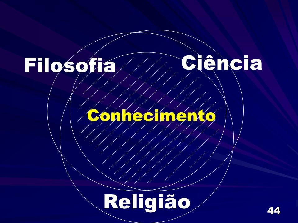Ciência Filosofia Conhecimento Religião