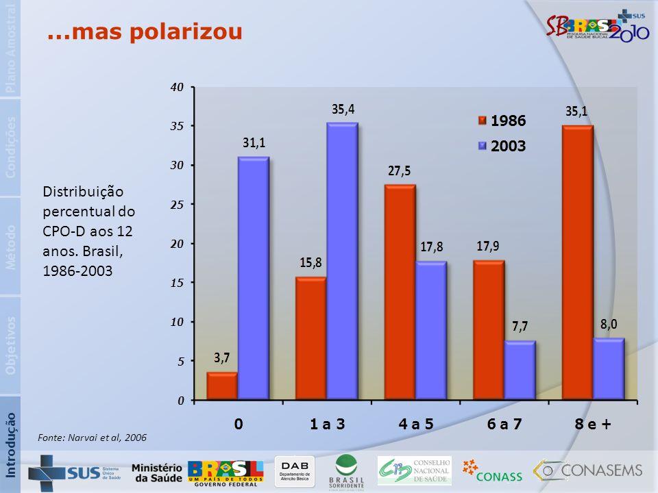 Plano Amostral ...mas polarizou. Condições. Distribuição percentual do CPO-D aos 12 anos. Brasil, 1986-2003.