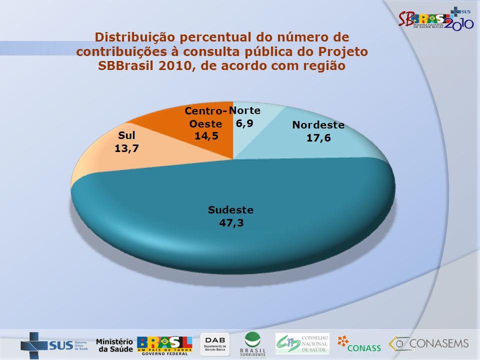Distribuição percentual do número de contribuições à consulta pública do Projeto SBBrasil 2010, de acordo com região