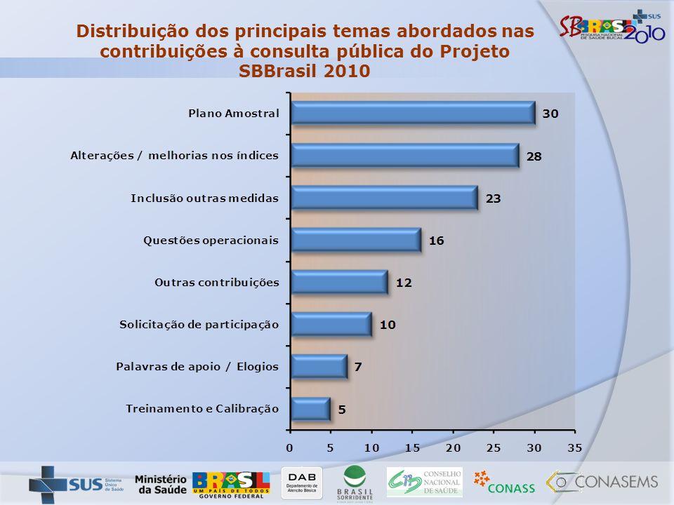 Distribuição dos principais temas abordados nas contribuições à consulta pública do Projeto SBBrasil 2010
