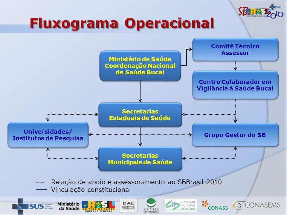 Fluxograma Operacional