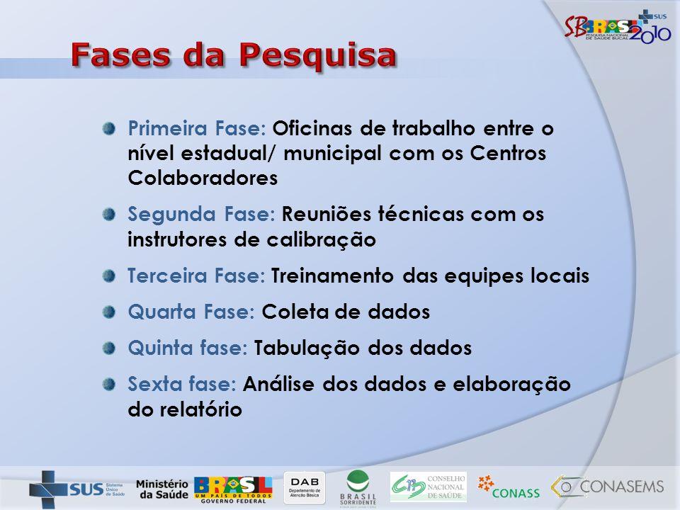 Fases da Pesquisa Primeira Fase: Oficinas de trabalho entre o nível estadual/ municipal com os Centros Colaboradores.
