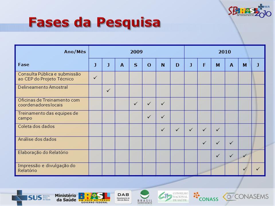 Fases da Pesquisa  2009 2010 J A S O N D F M Ano/Mês Fase