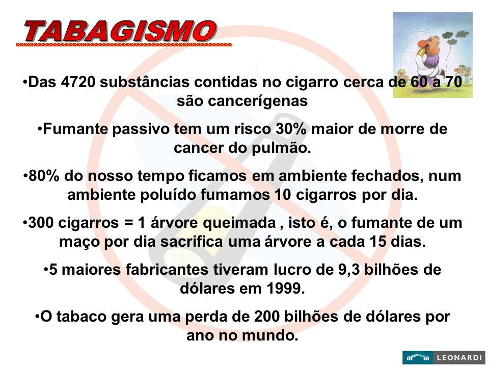 Fumante passivo tem um risco 30% maior de morre de cancer do pulmão.