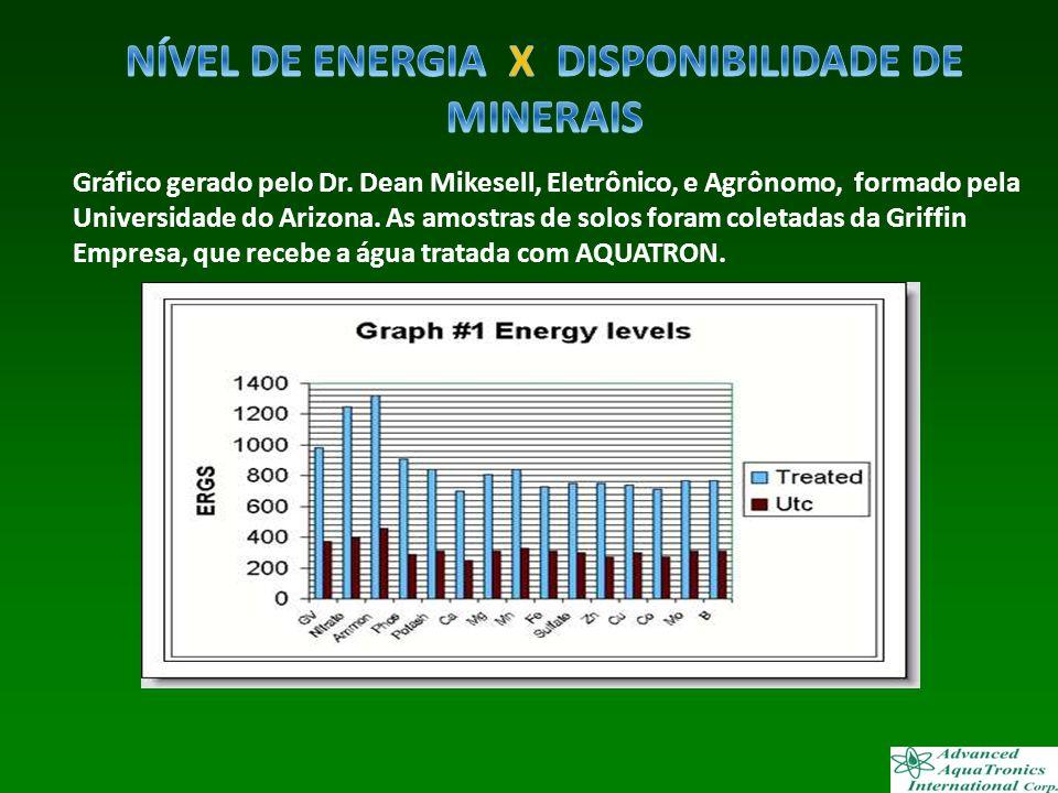 NÍVEL DE ENERGIA X DISPONIBILIDADE DE MINERAIS