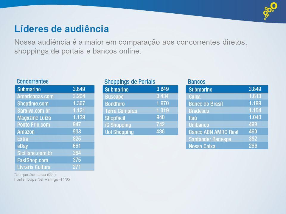 Líderes de audiência Nossa audiência é a maior em comparação aos concorrentes diretos, shoppings de portais e bancos online: