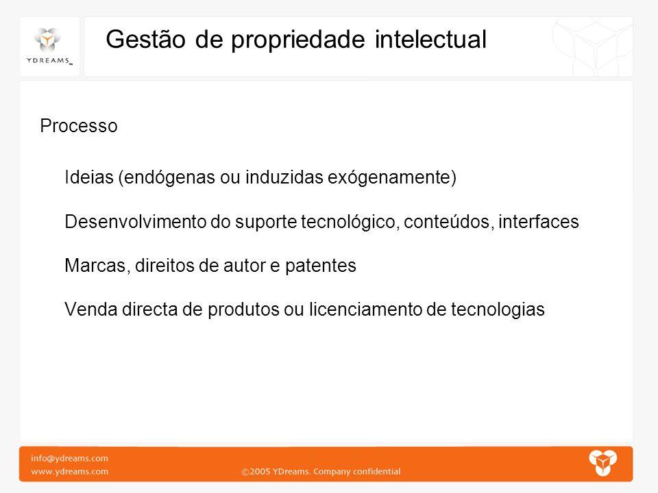 Gestão de propriedade intelectual