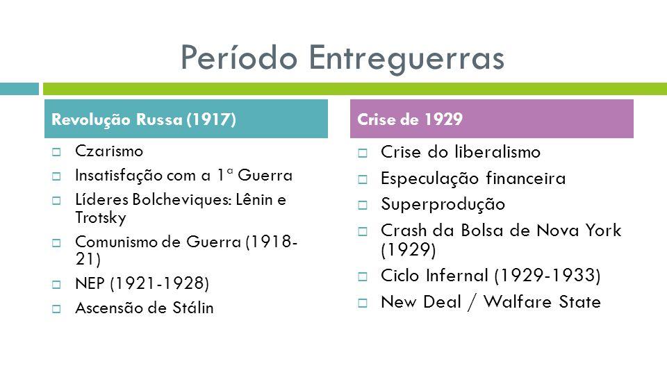 Período Entreguerras Crise do liberalismo Especulação financeira