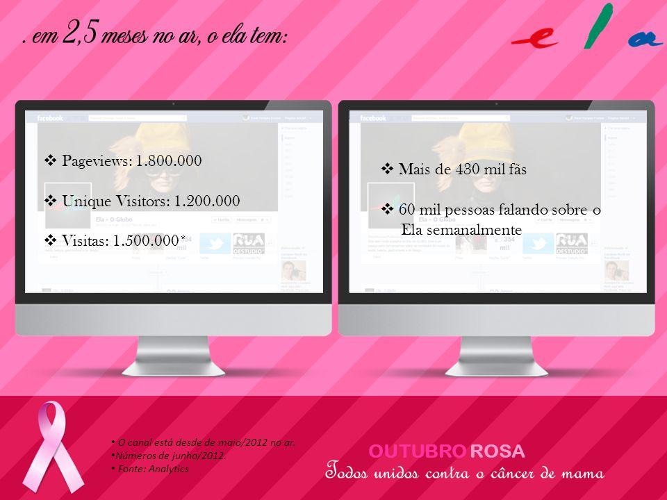 OUTUBRO ROSA Pageviews: 1.800.000 Unique Visitors: 1.200.000