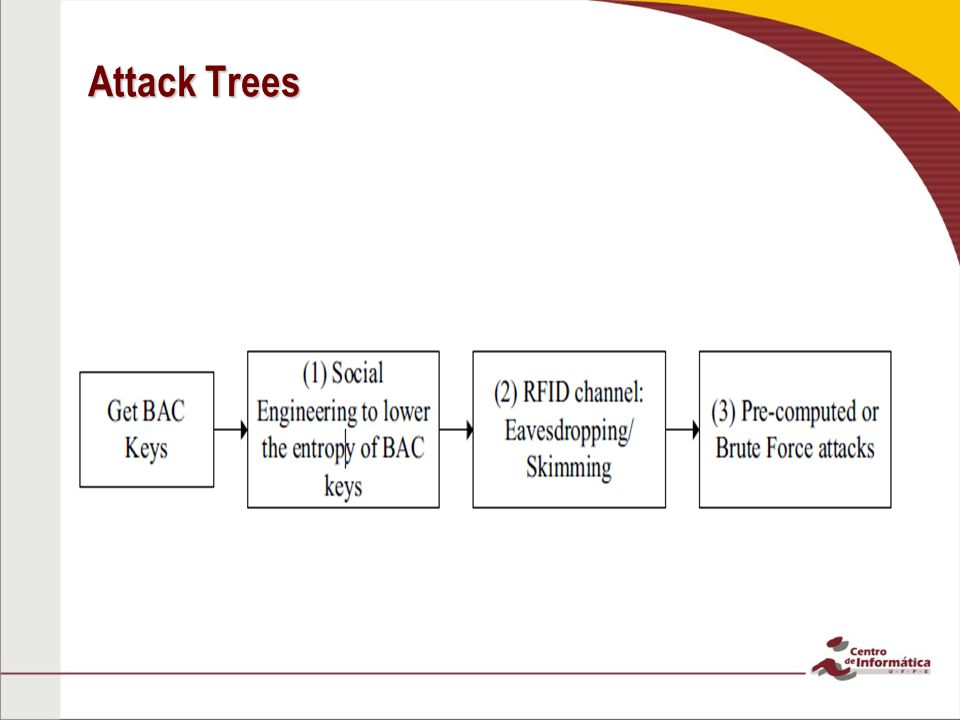 Attack Trees