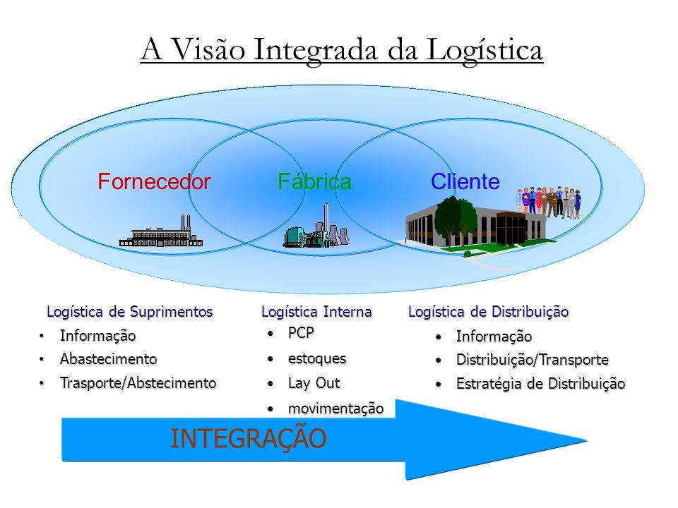 A Visão Integrada da Logística