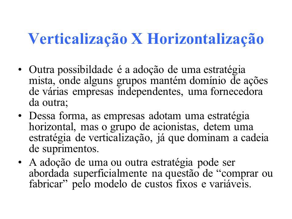 Verticalização X Horizontalização
