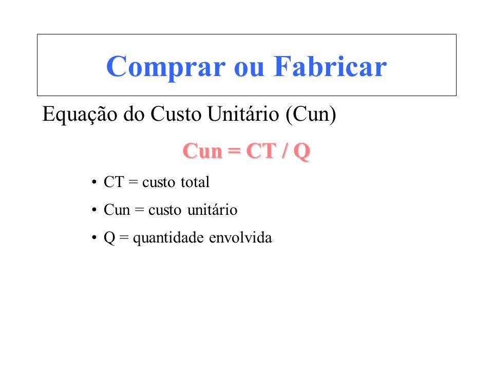 Comprar ou Fabricar Equação do Custo Unitário (Cun) Cun = CT / Q