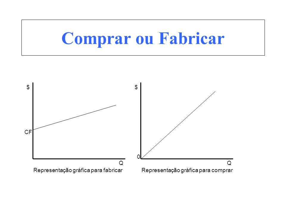 Comprar ou Fabricar $ Q CF Representação gráfica para fabricar