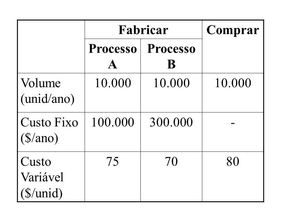 Fabricar Comprar. Processo A. Processo B. Volume (unid/ano) 10.000. Custo Fixo ($/ano) 100.000.