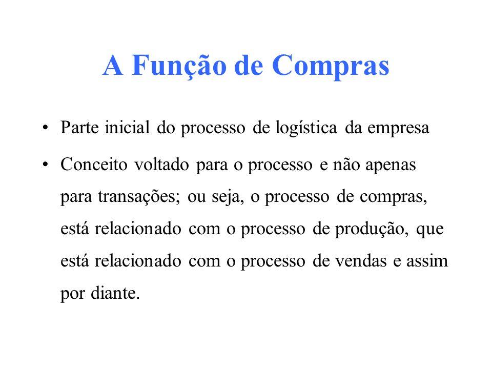 A Função de Compras Parte inicial do processo de logística da empresa
