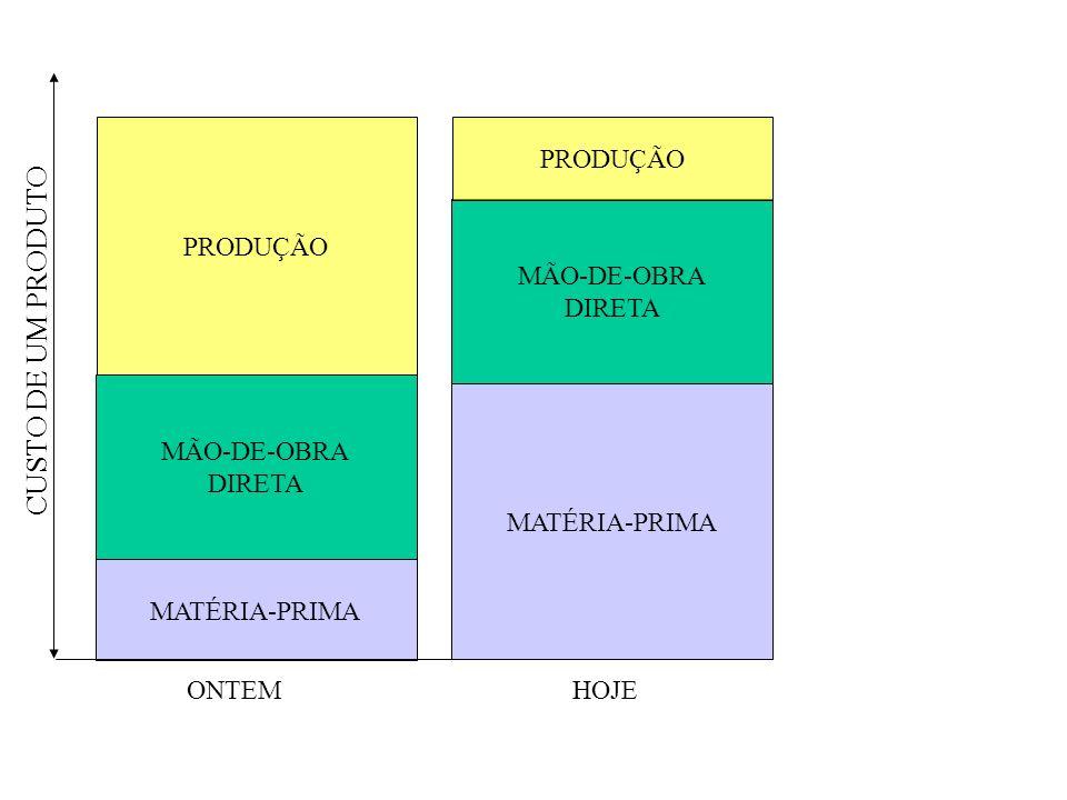 CUSTO DE UM PRODUTO MATÉRIA-PRIMA MÃO-DE-OBRA DIRETA PRODUÇÃO ONTEM