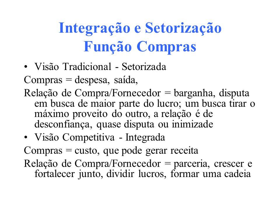 Integração e Setorização Função Compras