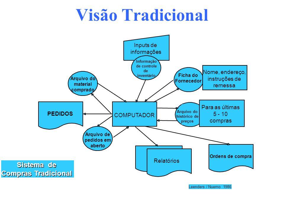 Visão Tradicional Sistema de Compras Tradicional Inputs de informações