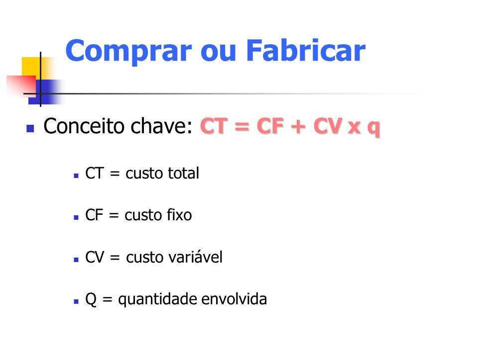 Comprar ou Fabricar Conceito chave: CT = CF + CV x q CT = custo total