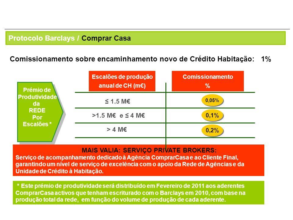 Escalões de produção anual de CH (m€)