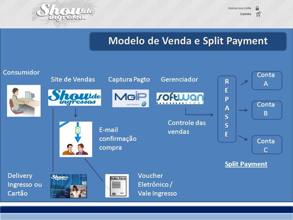 Modelo de Venda e Split Payment