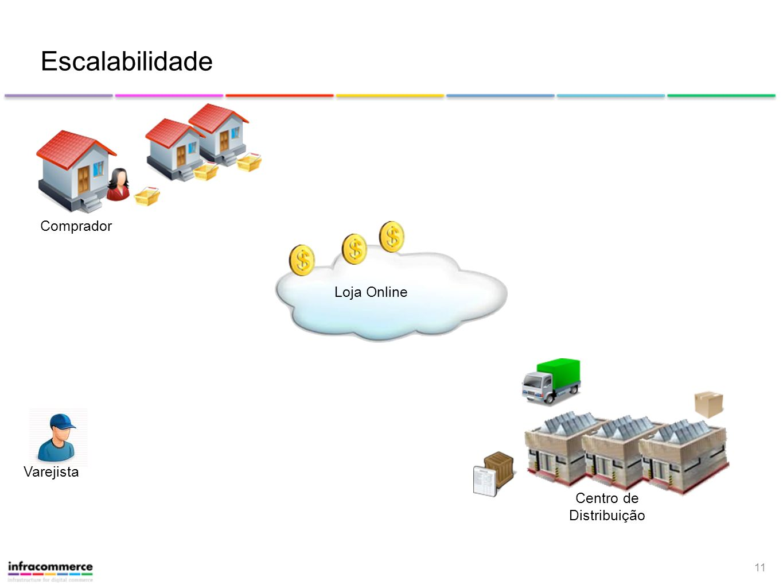 Escalabilidade Comprador Loja Online Varejista Centro de Distribuição