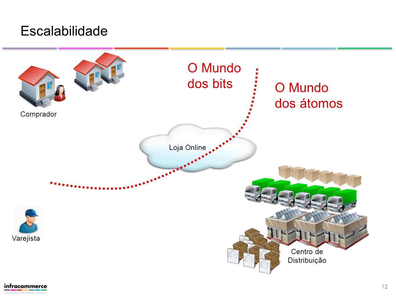 Escalabilidade O Mundo dos bits O Mundo dos átomos Comprador