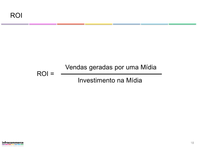 ROI Vendas geradas por uma Mídia ROI = Investimento na Mídia