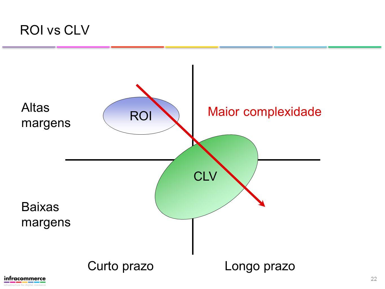 ROI vs CLV Maior complexidade ROI Altas margens CLV Baixas margens