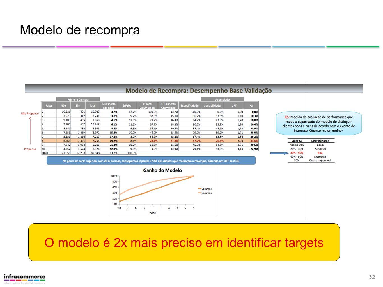 O modelo é 2x mais preciso em identificar targets