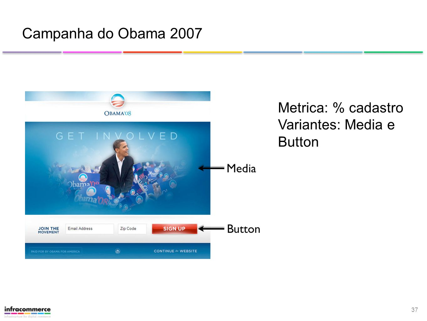Campanha do Obama 2007 Metrica: % cadastro Variantes: Media e Button
