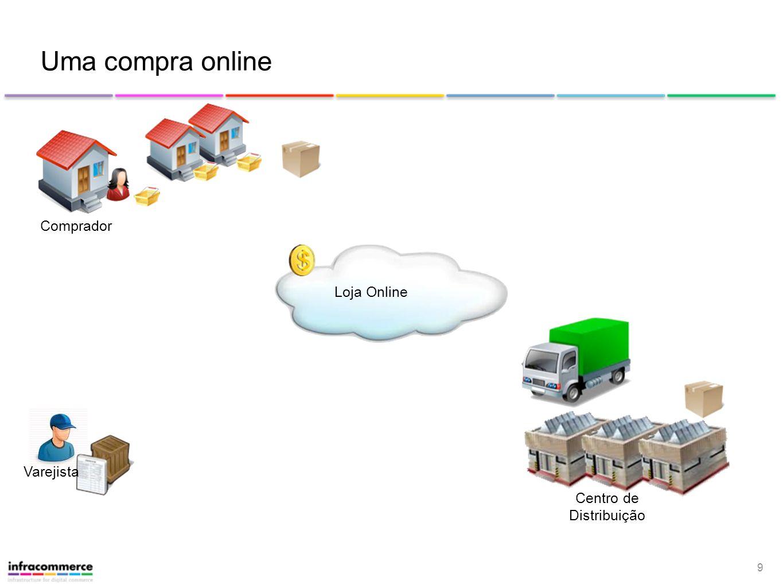 Uma compra online Comprador Loja Online Varejista Centro de
