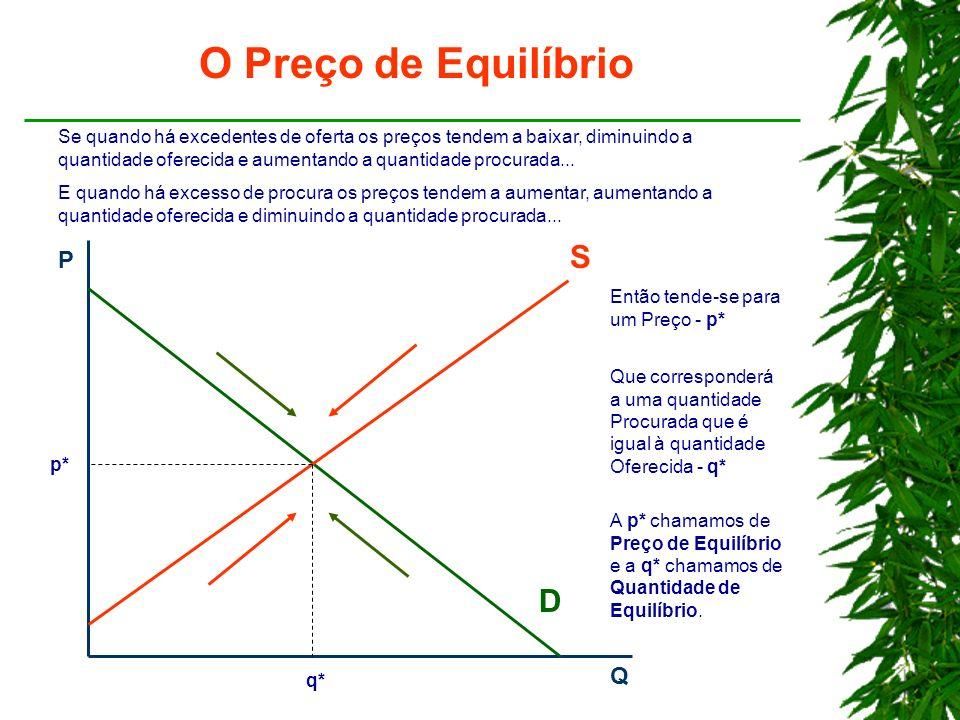 O Preço de Equilíbrio S D P Q