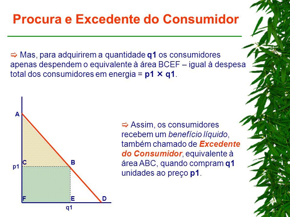 Procura e Excedente do Consumidor