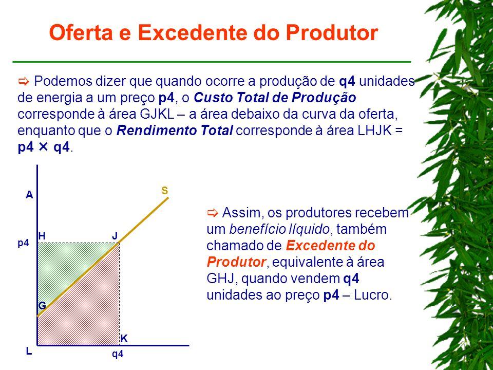 Oferta e Excedente do Produtor