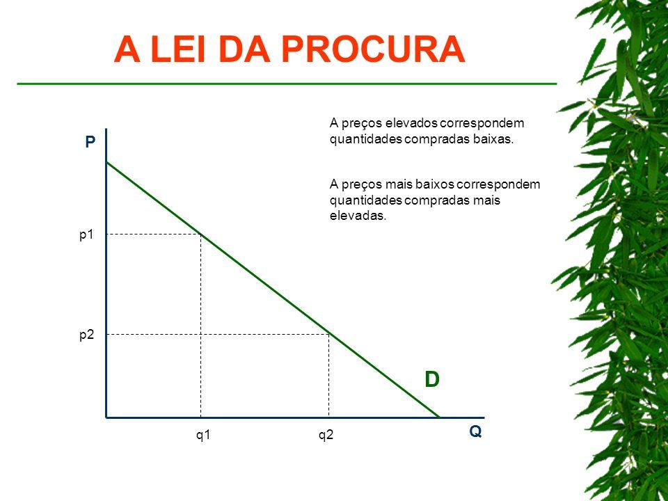 A LEI DA PROCURA A preços elevados correspondem quantidades compradas baixas. P. Q. D.
